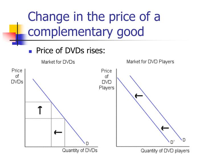 Change in the price of a complementary good