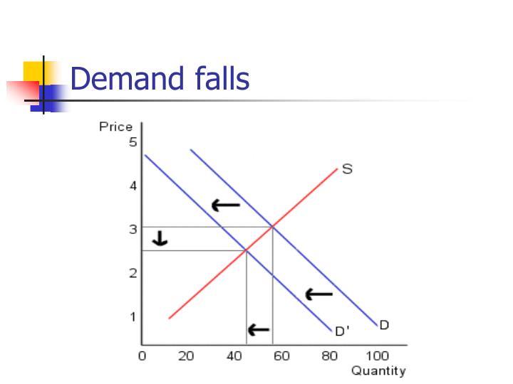 Demand falls