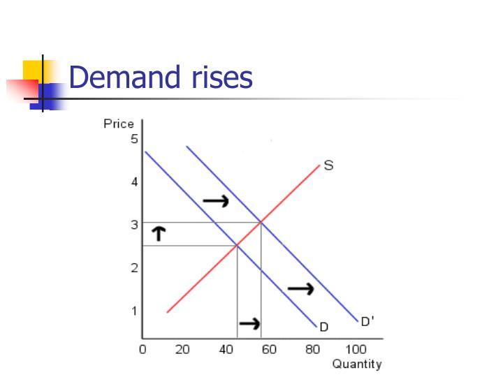 Demand rises