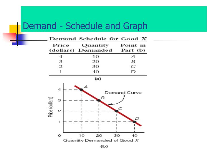 Demand - Schedule and Graph