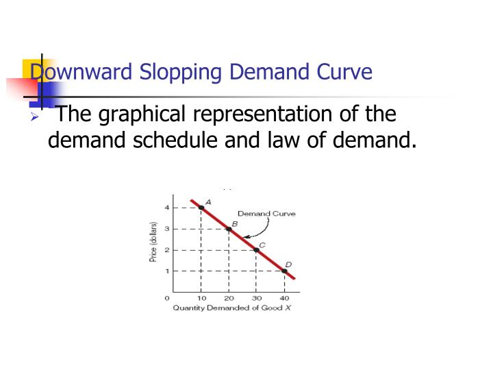 Downward Slopping Demand Curve