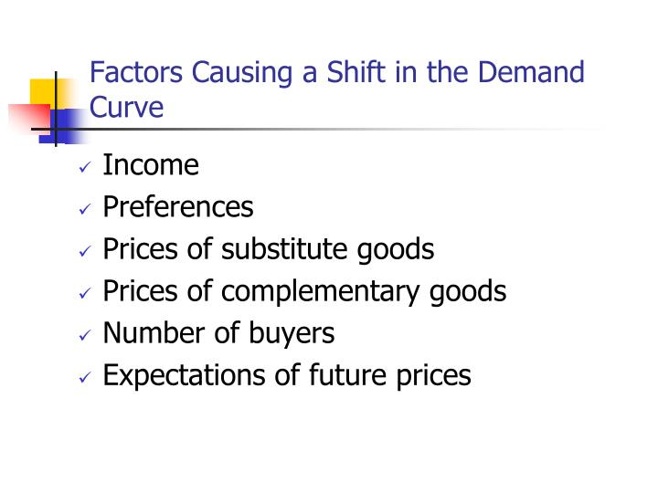Factors Causing a Shift in the Demand Curve