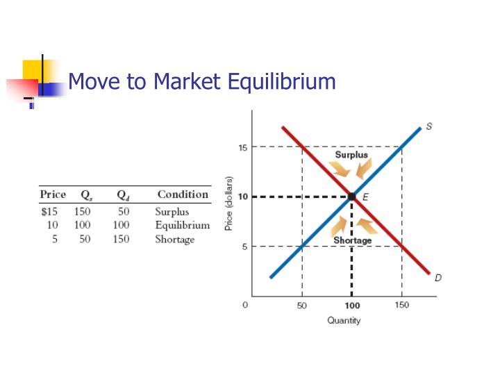 Move to Market Equilibrium