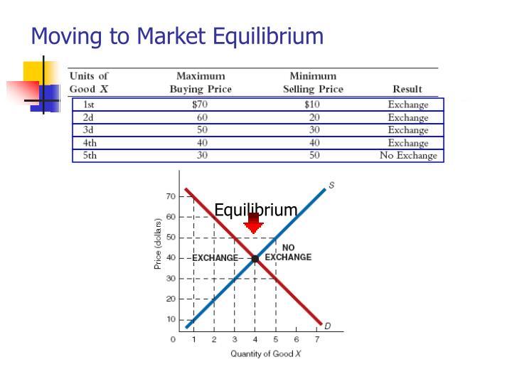 Moving to Market Equilibrium