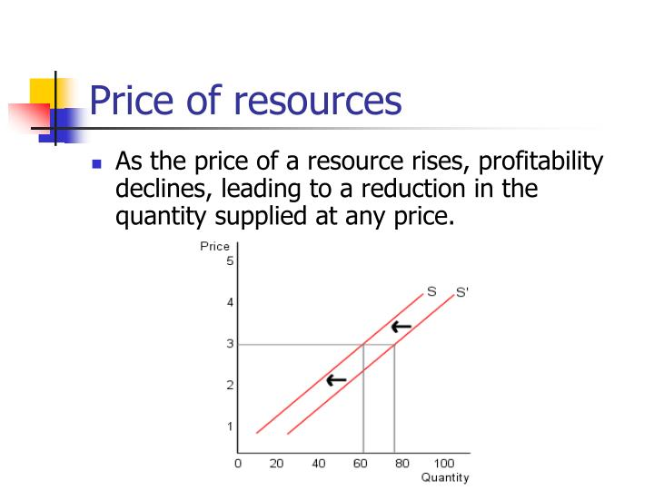 Price of resources