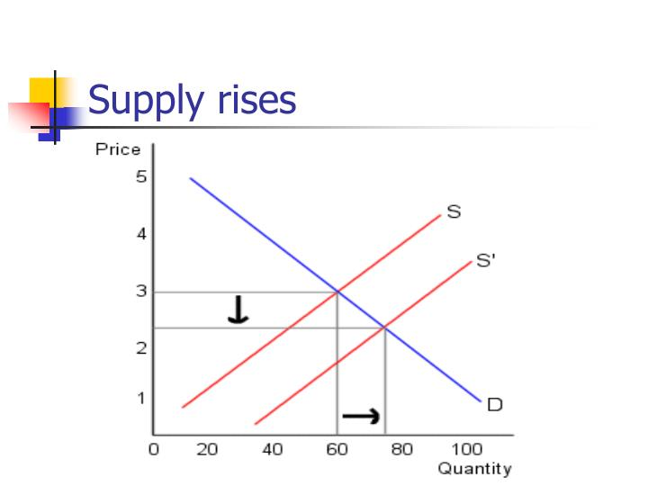 Supply rises