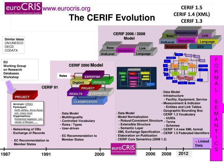 CERIF 1.5