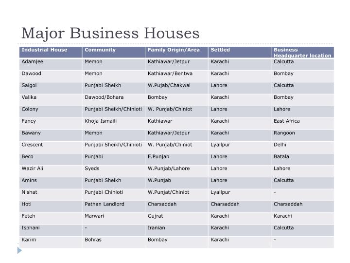 Major Business Houses