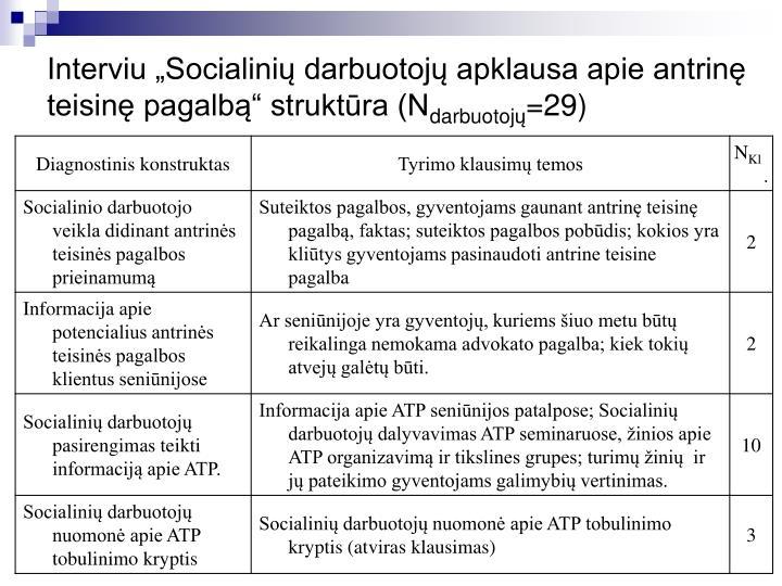 """Interviu """"Socialinių darbuotojų apklausa apie antrinę teisinę pagalbą"""" struktūra (N"""