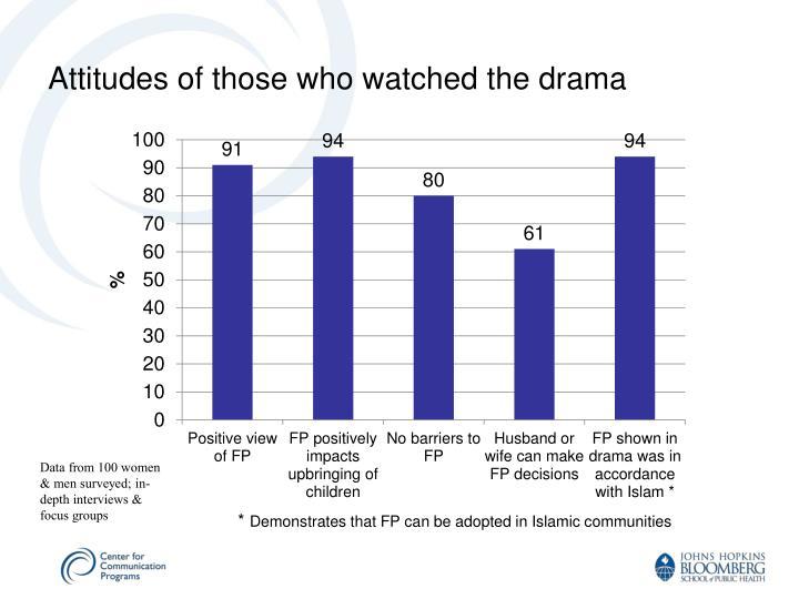 Data from 100 women & men surveyed; in-depth interviews & focus groups