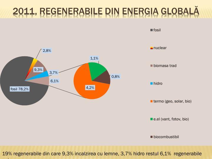 2011, Regenerabile din energia globală