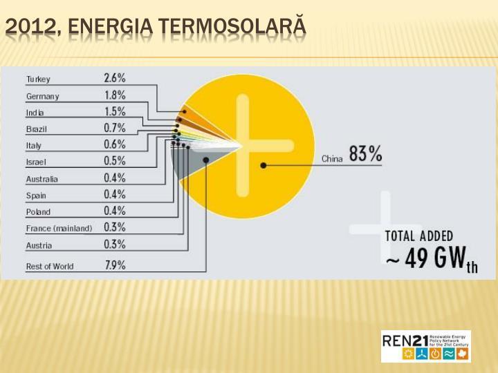 2012, Energia termosolară