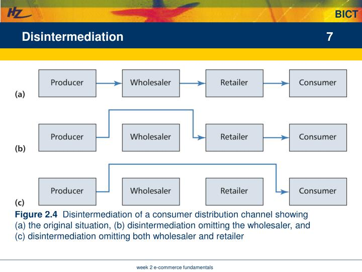 Disintermediation
