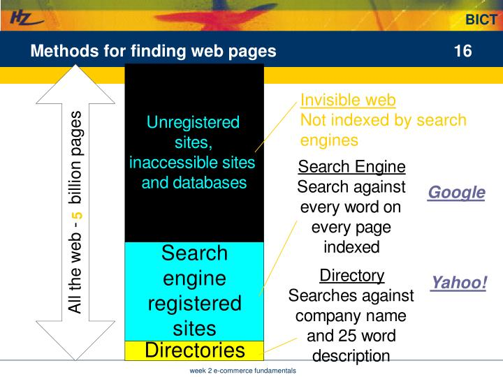 Methods for finding web pages