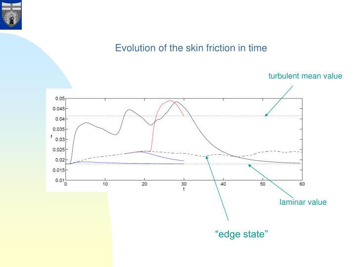 Evolution of the skin friction in time