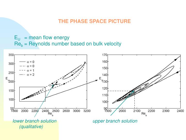 THE PHASE SPACE PICTURE