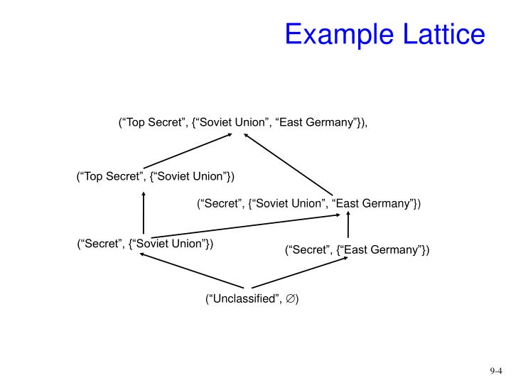 Example Lattice