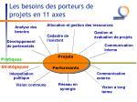 les besoins des porteurs de projets en 11 axes