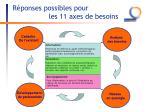 r ponses possibles pour les 11 axes de besoins