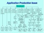 application production issue