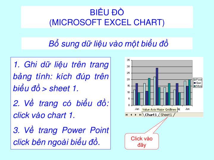 Ghi dữ liệu trên trang bảng tính: kích đúp trên biểu đồ