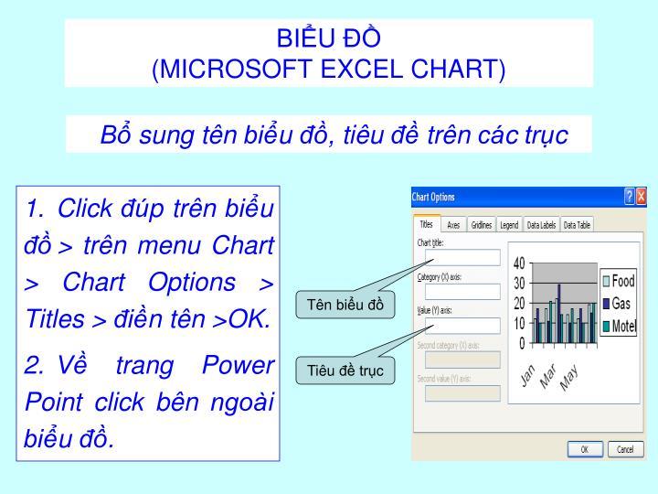 Click đúp trên biểu đồ