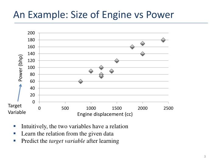 An example size of engine vs power1