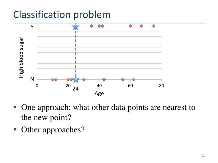 Classification problem