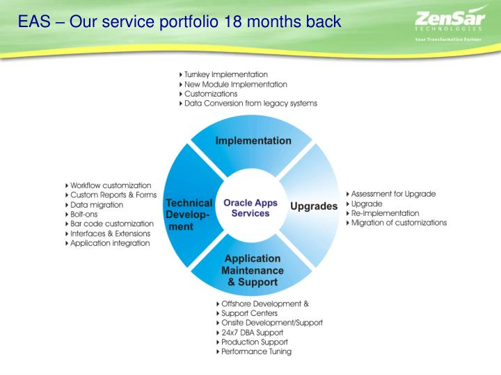 EAS – Our service portfolio 18 months back