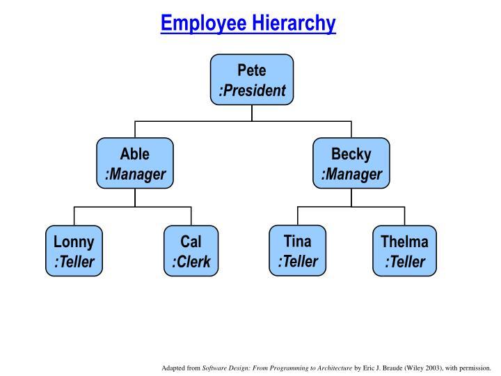 Employee Hierarchy