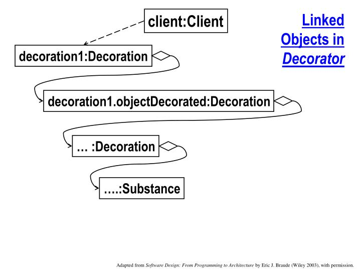 Linked Objects in