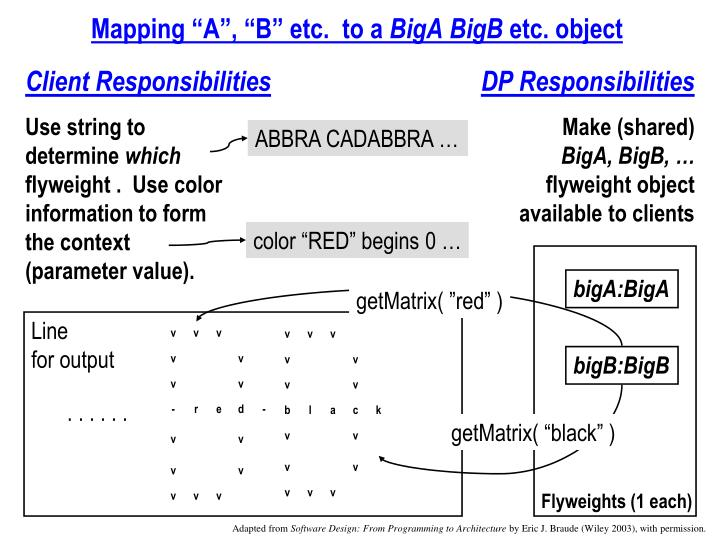 """Mapping """"A"""", """"B"""" etc.  to a"""