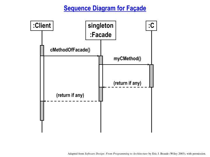 Sequence Diagram for Façade