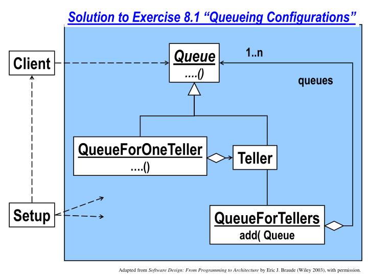 """Solution to Exercise 8.1 """"Queueing Configurations"""""""