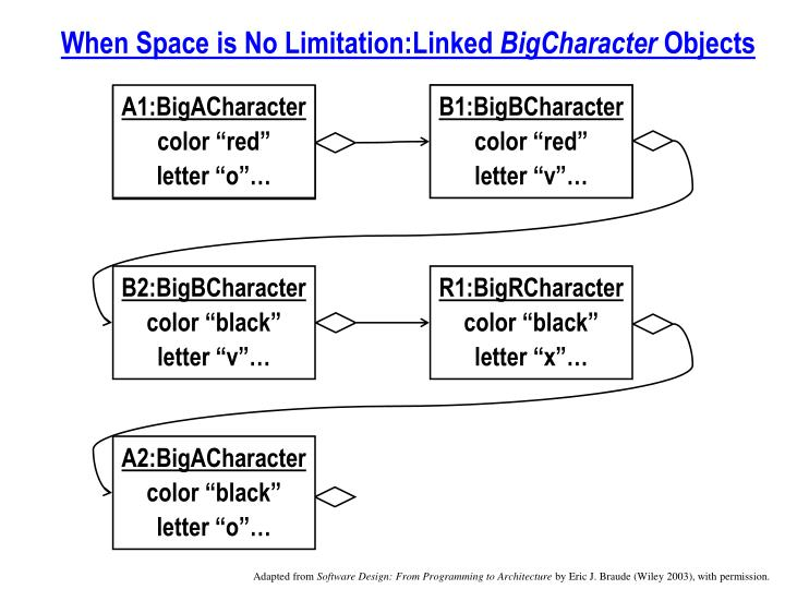 When Space is No Limitation:Linked