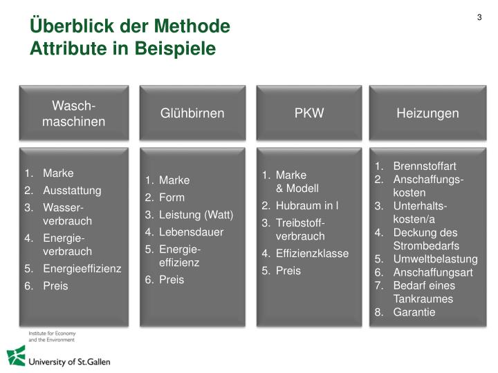 Berblick der methode attribute in beispiele