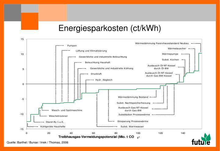 Energiesparkosten (ct/kWh)