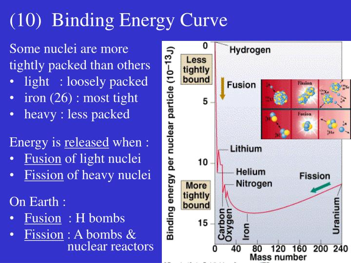(10)  Binding Energy Curve