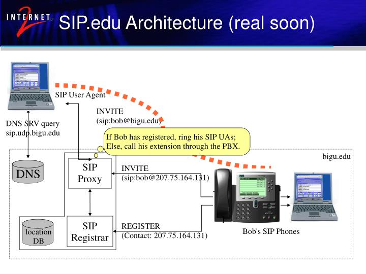 SIP.edu Architecture (real soon)