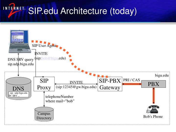 SIP.edu Architecture (today)