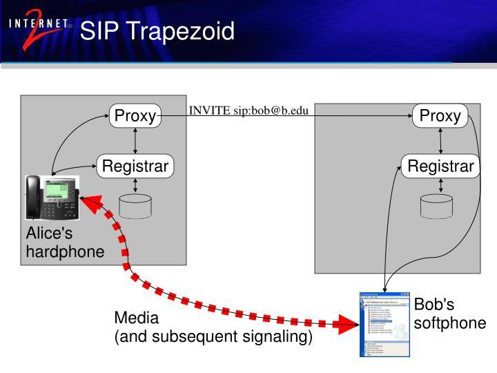 SIP Trapezoid