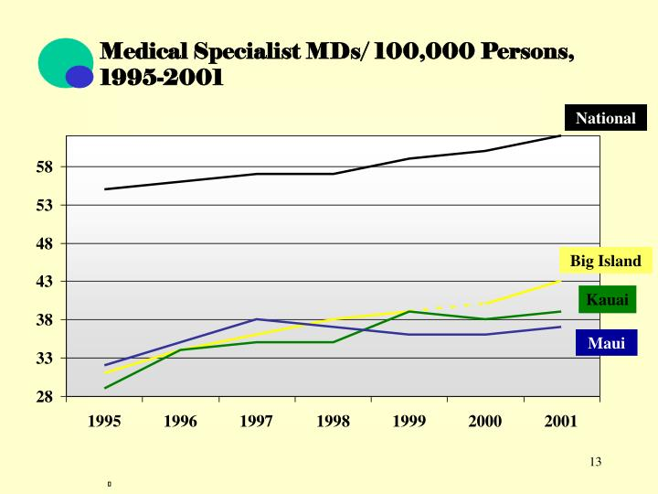 Medical Specialist MDs/ 100,000 Persons, 1995-2001