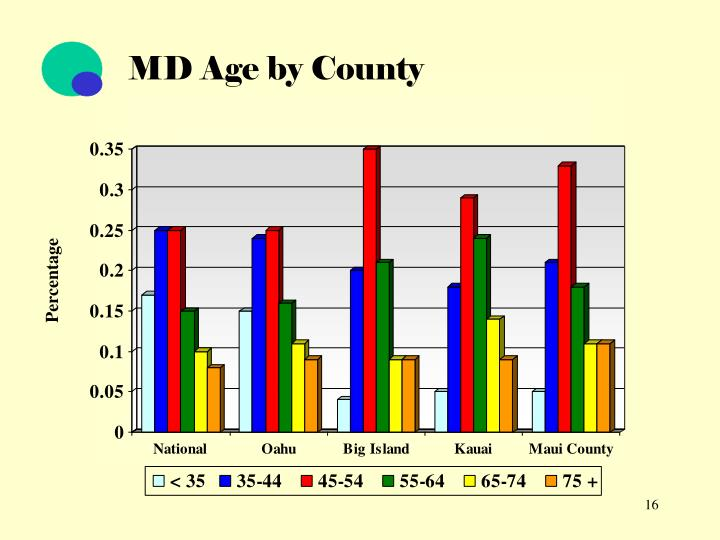 MD Age by County