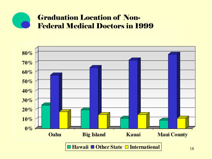 Graduation Location of  Non-Federal Medical Doctors in 1999