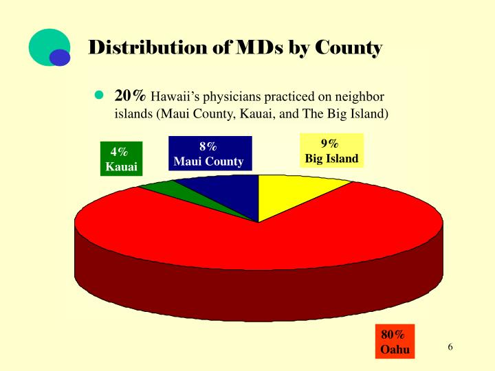 Distribution of MDs by County