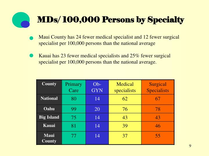 MDs/ 100,000 Persons by Specialty
