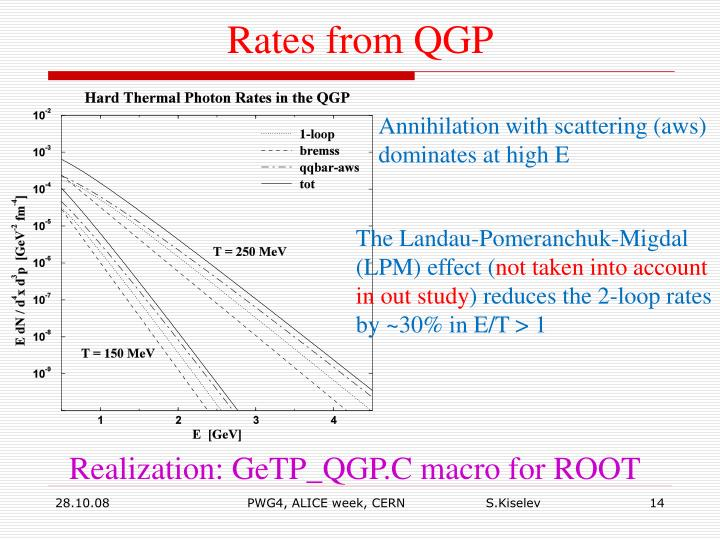Rates from QGP