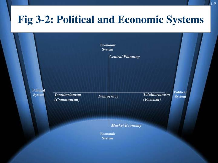 Fig 3-2: Political and Economic Systems