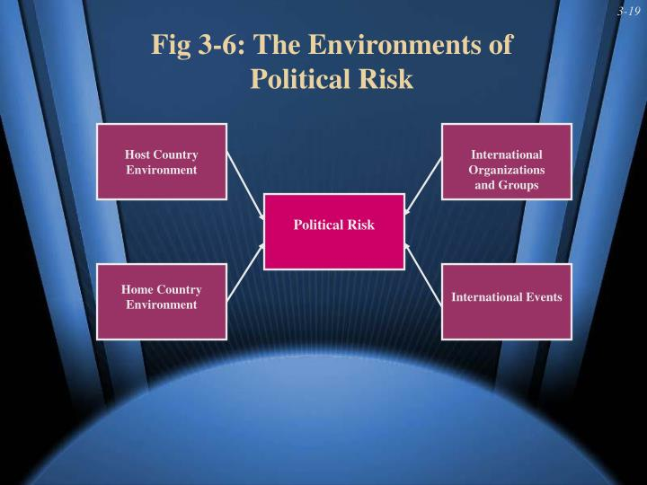Fig 3-6: The Environments of Political Risk