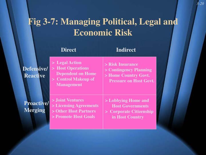 Fig 3-7: Managing Political, Legal and Economic Risk